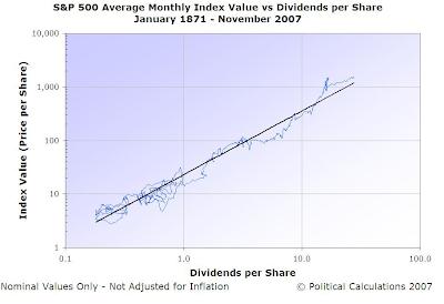 S&P 500 versus dividend per share