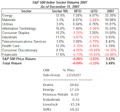 S&P 500 Index sector returns 2007 and CRB Index component return