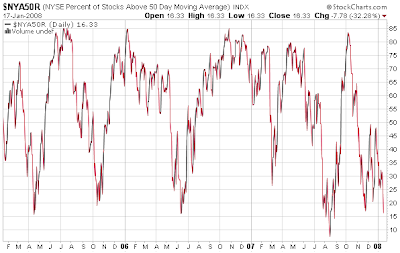 NYSE % stocks above 50 day moving average January 17, 2008