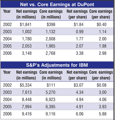 core versus reported earnings
