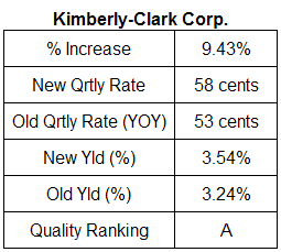 Kimberly Clark dividend analysis table