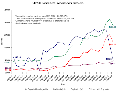 stock buyback chart December 31, 2007