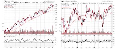 comerica praxair stock chart