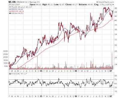 Midland Company Stock Chart