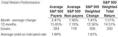 performancedividend payers versus non-payers in s&p 500 index