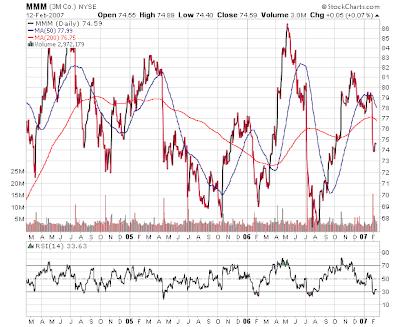 3M stock chart