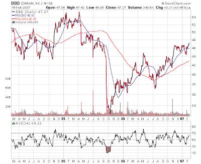 Diebold Stock Chart