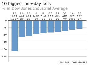 10 biggest Dow Jones percentage declines