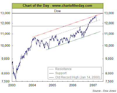 Dow Jones Industrial Average Chart March 1, 2007