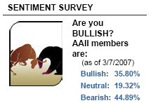 sentiment indicator March 7, 2007