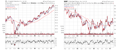 Wal-Mart and Colgate Palmolive stock charts