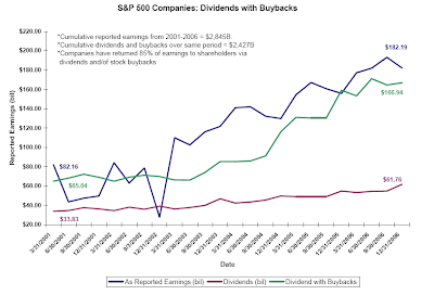 dividend and buyback amounts for S&P 500 companies since 2001