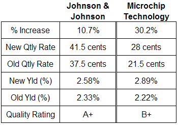 dividend analysis Johnson & Johnson and Microchip Technology
