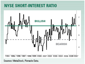 short interest chart April 2007