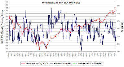 aaii sentiment chart May 10, 2007