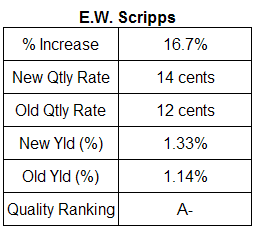 E.W. Scripps dividend analysis, May 10, 2007