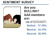 sentiment survey from American Association of Individual Investors. May 23, 2007
