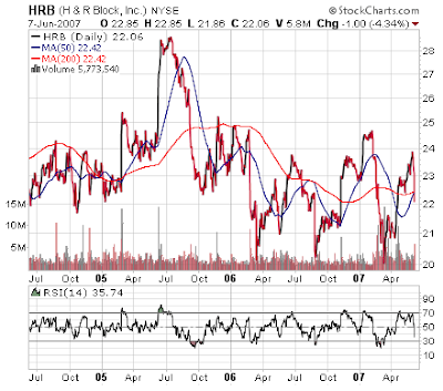h&amp; R Block stock chart. June 7, 2007