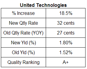 United Technologies dividend table. June 14, 2007