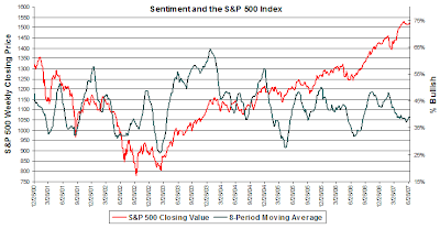 investor sentiment graph for period ending July 4, 2007