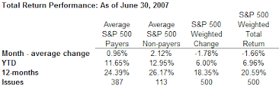 dividend payers vs. non-payers performance as of June 30, 2007