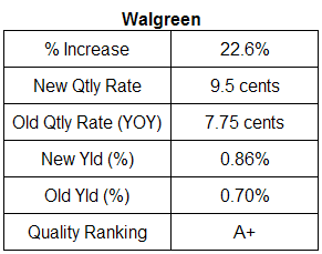 Walgreen dividend analysis table July 2007