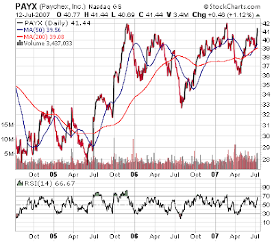 Paychex stock chart. July 12, 2007