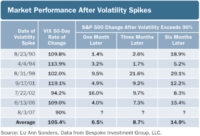 VIX table versus future equity market performance August 16, 2007