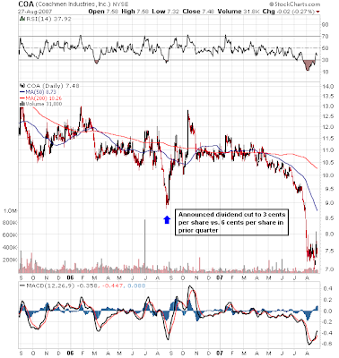 Coachmen stock chart August 27, 2007