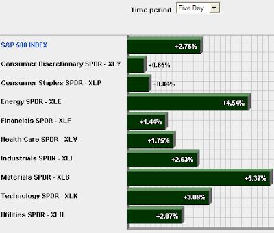 sector performance S&P 500 index week ending September 21, 2007