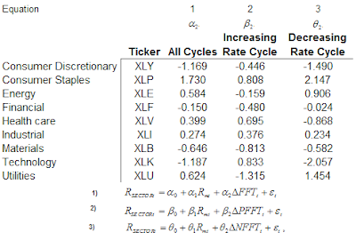 sector perforance in various fed rate cycles