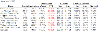 worst performing dividend aristocrats YTD October 10, 2007