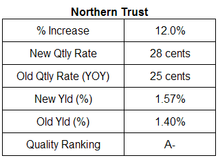 Northern Trust Dividend Table Octber 2007