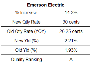 emerson electric dividend analysis table November 6, 2007
