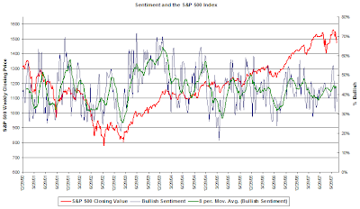 investor sentiment reading November 7, 2007