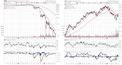 Carolina Group and Ambak Financial stock chart June 4, 2008