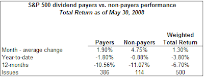 dividend payers versus non-payers performance May 2008