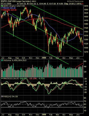 s&p 500 index chart analysis June 20, 2008