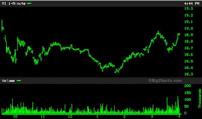MI stock chart June 13, 2008