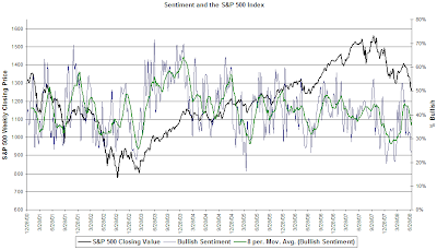 individual investor bullish sentiment graph July 3, 2008