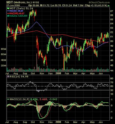 medtronic stock chart June 2008