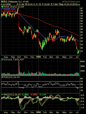 Walgreen stock chart July 9, 2008