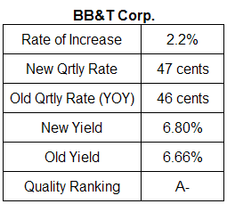BB&T dividend analysis table July 17, 2008