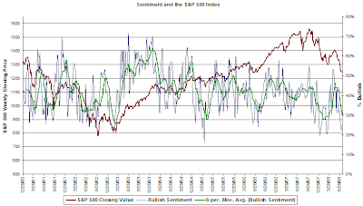 chart of bullish investor sentiment July 17, 2008