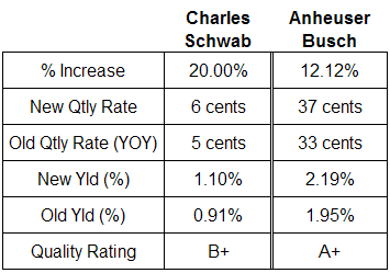 dividend Schwab and Anheuser Busch analysis table July 24, 2008