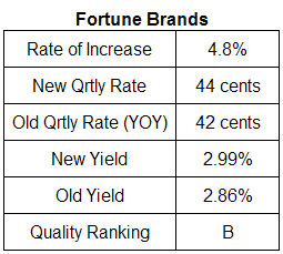 Fortune Brands Dividend Analysis Table July 25, 2008