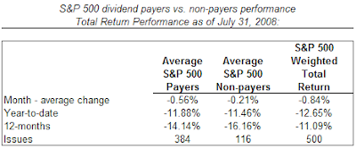 S&P 500 dividend payers versus non payers performance July 31, 2008