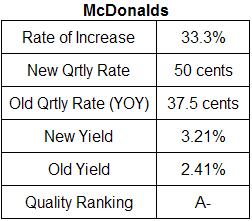 McDonalds dividend analysis table September 2008
