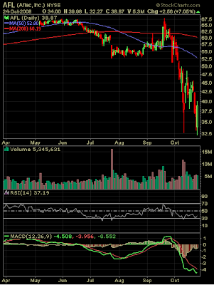 Aflac stock chart October 24, 2008