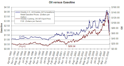 oil per barrel price versus gasoline per gallon December 2008